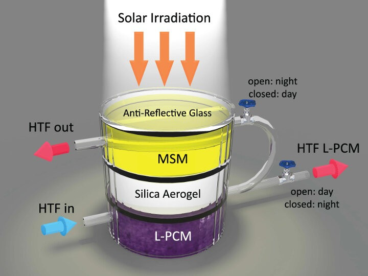 Solar Energy Capturing Hybrid Device