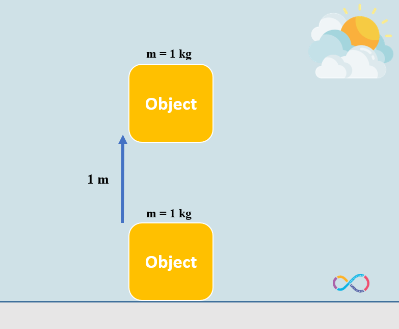 Illustrations shows an object with a mass of 1 kg moved over a vertical distance of 1 m.