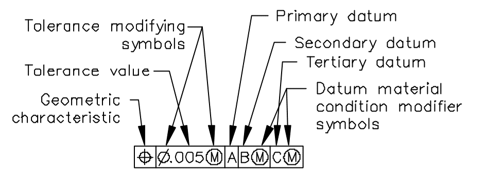 An example of feature control frame